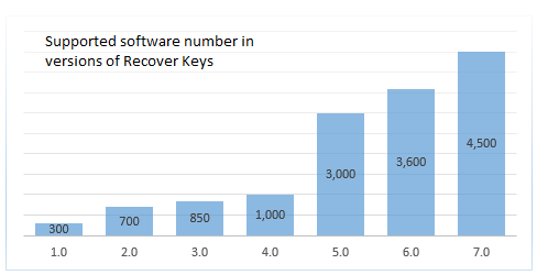 Supported software number by Recover Keys version no.