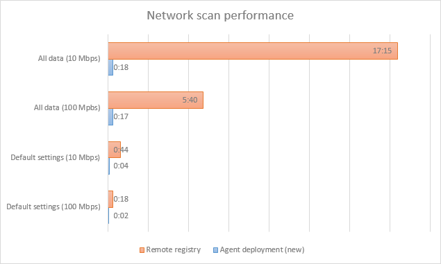 Network scan performance