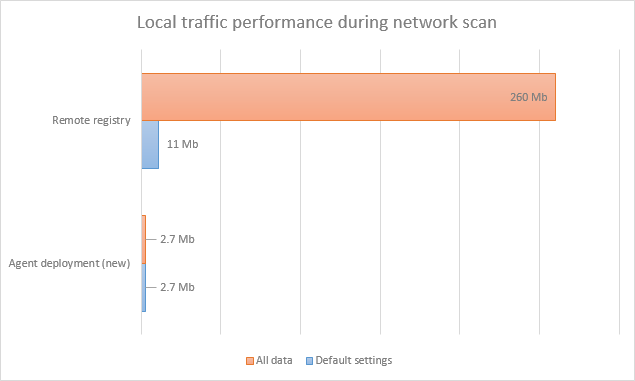 Local traffic during network scan