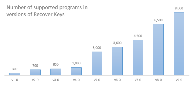 connect math access code keygen crack
